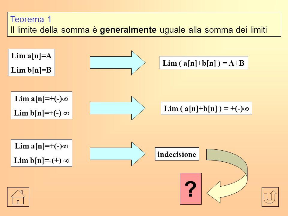 Lim ( a[n]+b[n] ) = +(-)